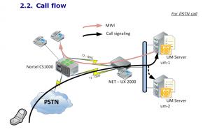 Schéma Logique de l'interconnexion du serveur UX2000 avec le PABX et avec les serveurs de messagerie.
